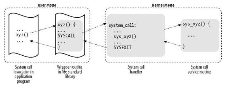 1. Linux系统调用的作用? 系统调用是操作系统为用户态运行的进程与系统内核、硬件设备(如CPU、磁盘、打印机等)进行交互提供的一组接口,在应用程序和硬件之间设置一个额外层的优点包括: 1. 用户编程更加简单,不必学习硬件设备的低级编程特性; 2. 提高了系统的安全性,内核在试图满足某个请求前在接口级可以检查请求正确性。 3.