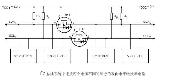 电平转换器的操作 在电平转换器的操作中要考虑下面的三种状态: 1、 没有器件下拉总线线路。 低电压部分的总线线路通过上拉电阻Rp 上拉至VDD1(3.3V) MOS-FET 管的门极和源极都是VDD1(3.3V), 所以它的VGS 低于阀值电压MOS-FET 管不导通这就允许高电压部分的总线线路通过它的上拉电阻Rp 拉到5V。 此时两部分的总线线路都是高电平只是电压电平不同。 2、一个3.