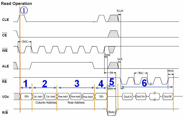 准备工作终于完了,下面就可以开始解释说明,对于读操作的,上面图中标出来的,1-6个阶段,具体是什么含义。 操作准备阶段:此处是读(Read)操作,所以,先发一个图5中读命令的第一个阶段的0x00,表示,让硬件先准备一下,接下来的操作是读。 发送两个周期的列地址。也就是页内地址,表示,我要从一个页的什么位置开始读取数据。 接下来再传入三个行地址。对应的也就是页号。 然后再发一个读操作的第二个周期的命令0x30。接下来,就是硬件内部自己的事情了。 Nand Flash内部硬件逻辑,负责去按照你的要求,根据传入