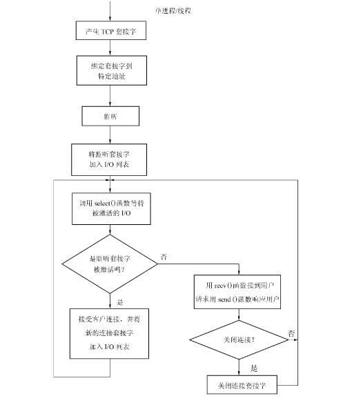 (4)并发服务器设计原理及多进程服务器
