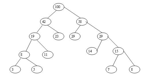 数据结构之哈夫曼树-g