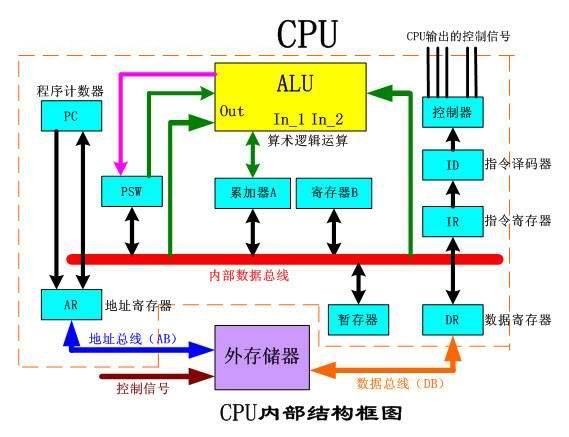 1. 控制器的组成和功能 控制器由程序计数器、指令寄存器、指令译码器、时序产生器和操作控制器组成。它是计算机指挥系统,完成计算机的指挥工作。尽管不同计算机的控制器结构上有很大的区别,当就其基本功能而言,具有如下功能: (1)取指令 从内存中取出当前指令,并生成下一条指令在内存中的地址。 (2)分析指令 指令取出后,控制器还必须具有两种分析的功能。一是对指令进行译码或测试,并产生相应的操作控制信号,以便启动规定的动作。比如一次内存读/写操作,一个算术逻辑运算操作,或一个输入/输出操作。二是分析参与这次操作