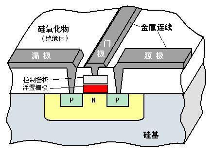 其基本单元电路(存储细胞)如下图所示,常采用浮空栅雪崩注入式mos电路