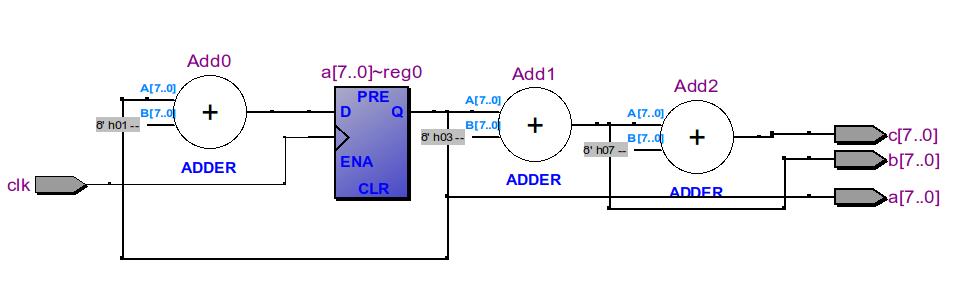endmodule  综合以后,通过网表查看器为上图的结果,线网c由赋值语句的右边的逻辑是组合逻辑a&b简单驱动 2、过程赋值 过程赋值语句的硬件实现是,从赋值语句的(=或<=)右边提取出的逻辑用于驱动赋值语句左边的变量(必需是reg类型)。必须注意的是虽然过程赋值语句是可以出现在initial语句中(仅用于仿真),也可以出现在always块语句中,但是只有always中的过程赋值语句才能被综合 有两种类型的过程赋值语句:阻塞赋值语句(Blocking Assignment state
