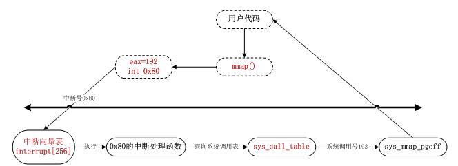 linux内核阅读总结