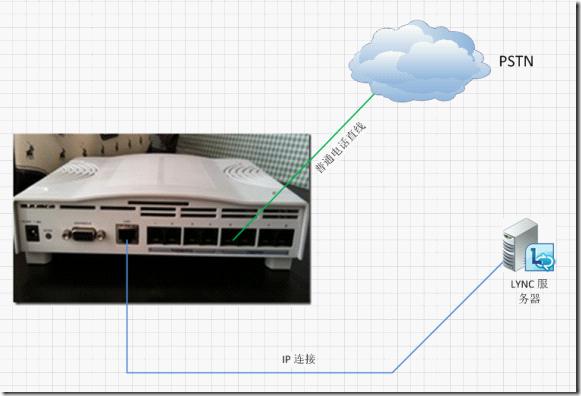 电信直线直接接在quintum af的fxo口上 b. af采用rj45接入网络 c.