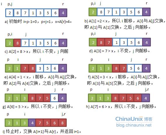 快速排序-算法导论版本