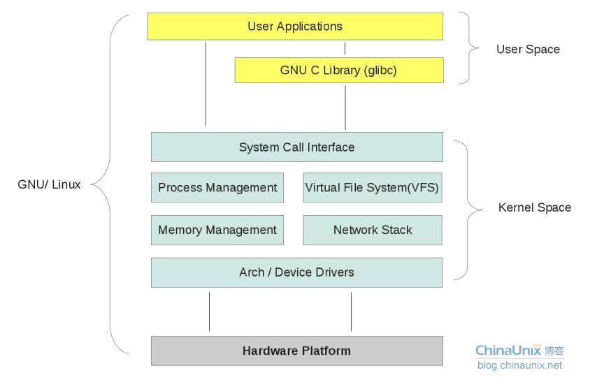 一个Linux的系统调用在实现时并不需要太关心它和系统调用处理程序之间的关系。给Linux添加一个新的系统调用是件相对容易的工作。 怎样设计和实现一个系统调用是难题所在,而把它加到内核里却无须太多周折。 实现一个新的系统调用的第一步是决定它的用途。它要做些什么:   每个系统调用都应该有一个明确的用途。在Linux中不提倡采用多用途的系统调用(一个系统调用通过传递不同的参数值来选择完成不同的工作)。   ioctl()就应该被视为一个反例。 新系统调用的参数、返回值和错误码又该是什么:   系统调用的接口