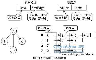 图的存储 - 算法与数据结构知识库