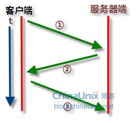 使用wireshark分析TCP/IP协议中TCP包头的格式