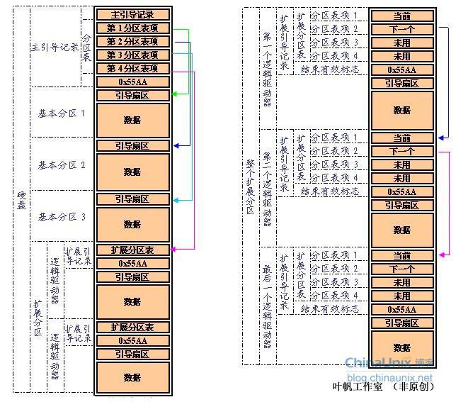 磁盘存储结构