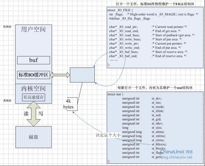 Linux标准I/O缓冲机制 - 戴↑Ω听歌 - ∞