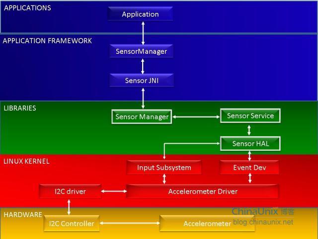 涉及到sensors的移植,在android中sensors子系统架构如下:其中图片