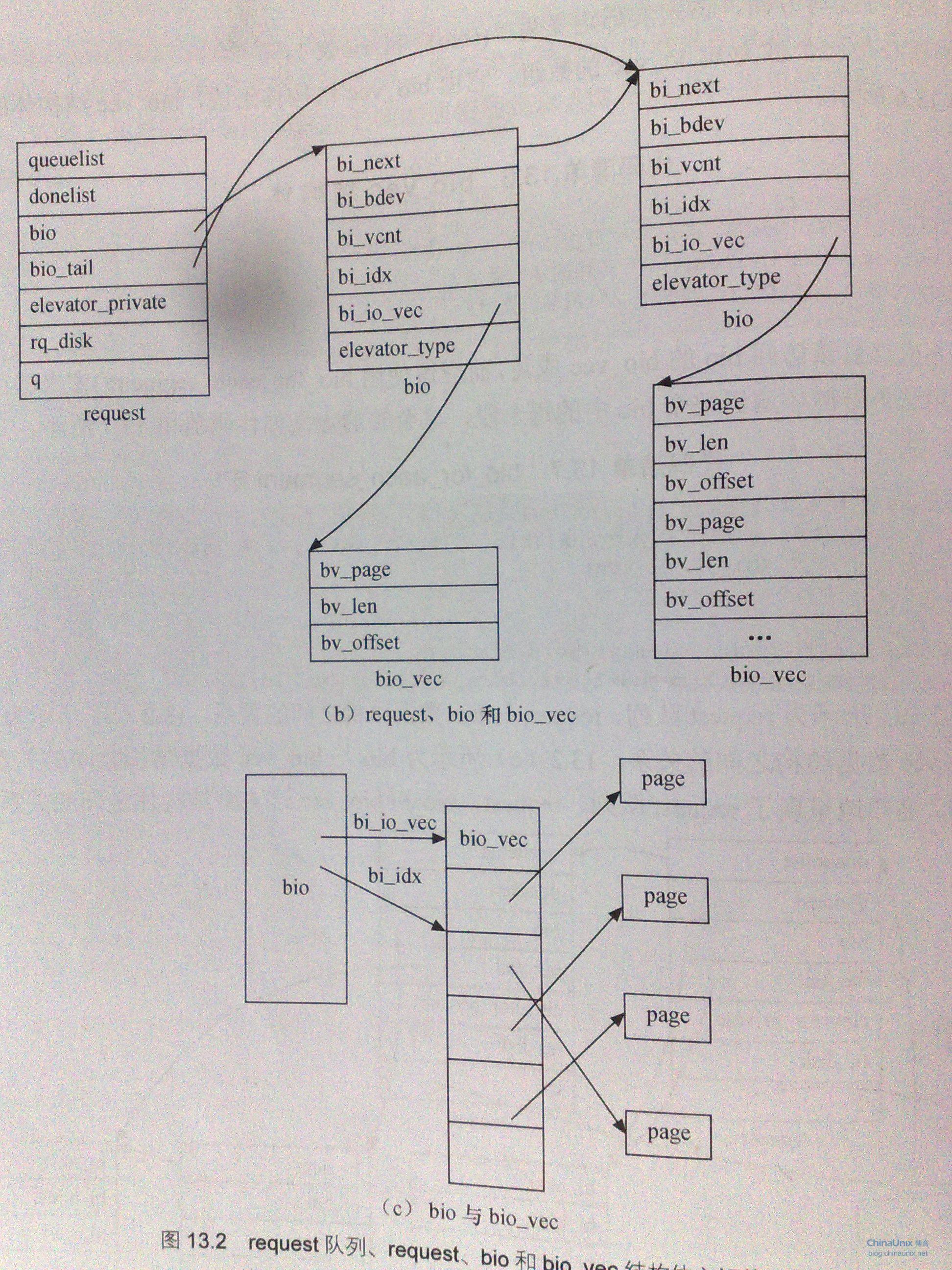 《linux设备驱动开发详解》读书笔记八