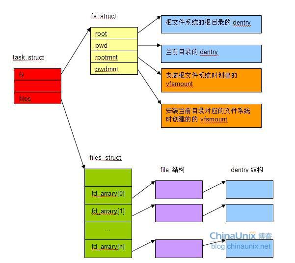 图3 进程中所有打开的文件的指针都存在了fd_arrary[]数组中。 4、虚拟文件系统 Linux 通过虚拟文件系统 (VFS) 来支持不同的具体的文件系统,那么 VFS 到底是什么? 从程序员的角度看, VFS 就是一套代码框架(framework),它将用户与具体的文件系统隔离开来。每个要通过mount 命令挂接到Linux系统的存储设备,如磁盘、光盘等(它们各自对应具体的文件系统),每个设备对应的文件系统都要按照VFS的要求提供一套统一的接口。这样,用户就可以使用这些统一的接口在不同的文件系统中