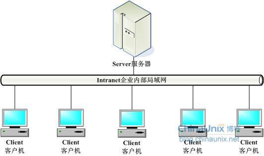 mysql数据库体系结构
