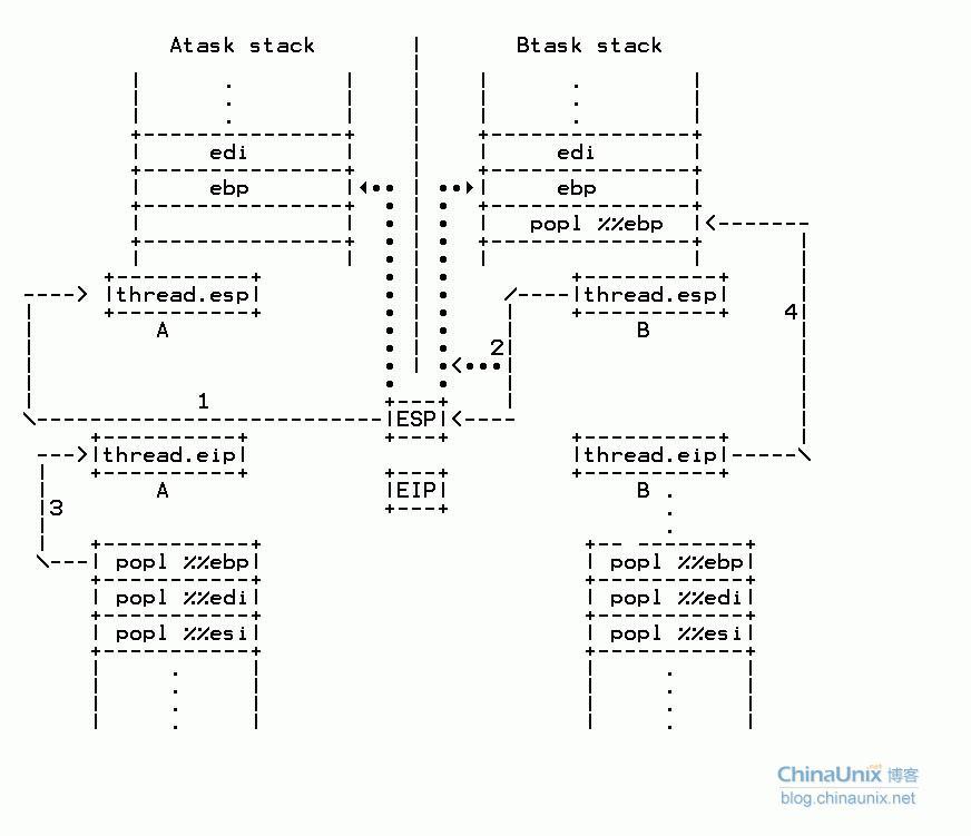 linux内核进程切换代码分析
