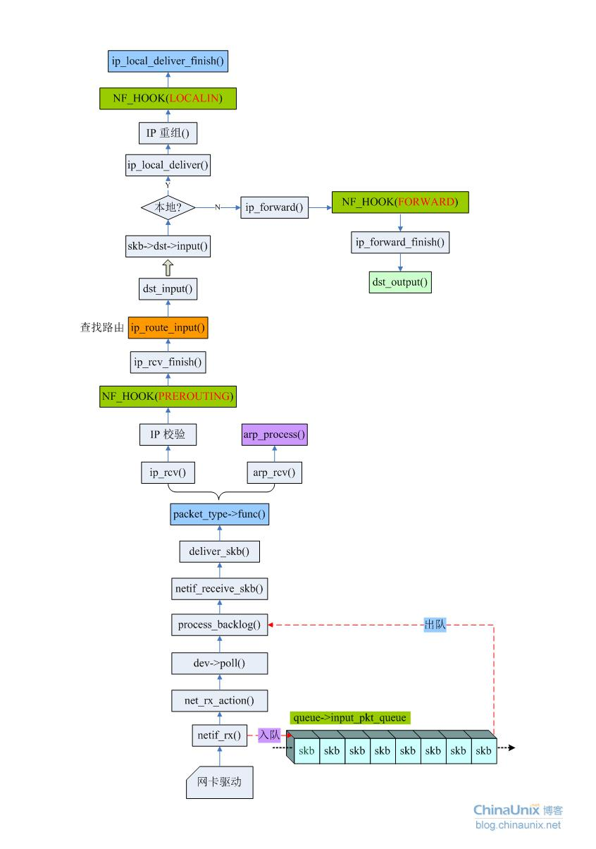 Linux网络编程的API流程【转载】