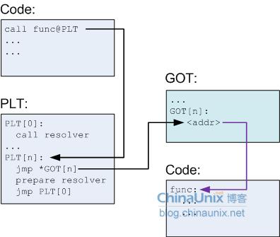 动态链接库中函数的地址确定---PLT和GOT