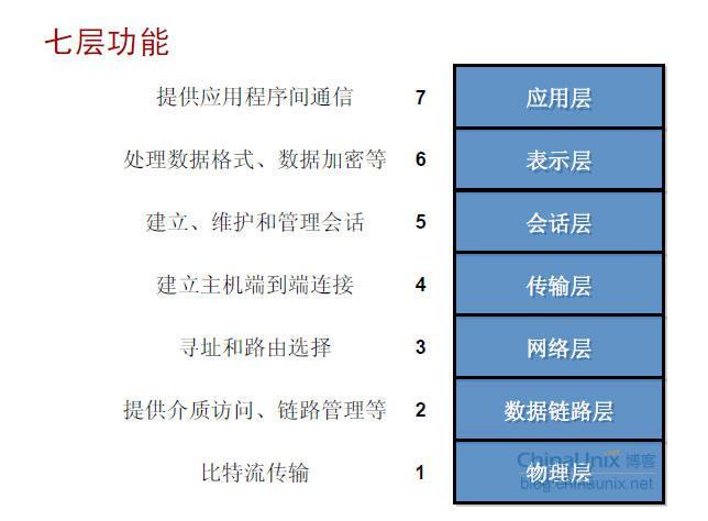网络分析中数据包结构(含七层模型)