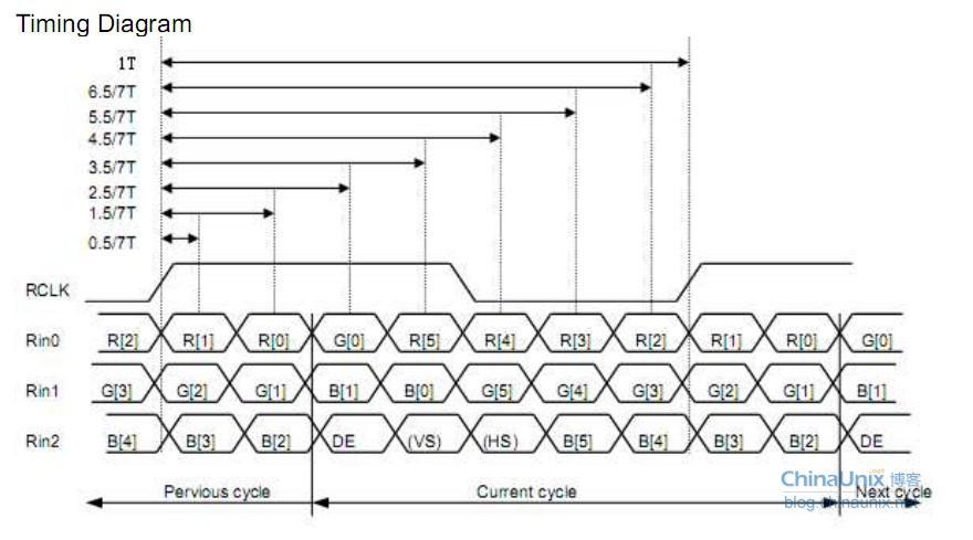 数据传输格式有8位和6位(只用到3组数据线)模式分别为rgb888和rgb565.