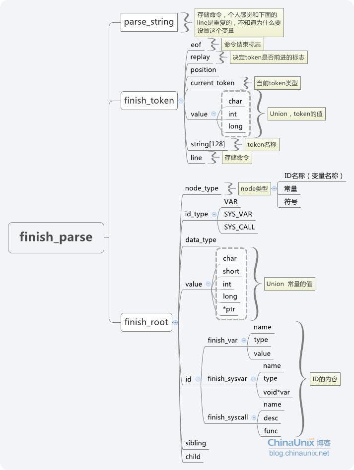 finish_parse