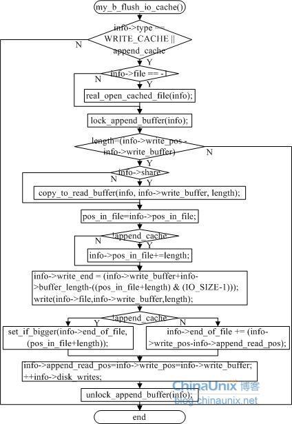 mysql数据结构分析—io