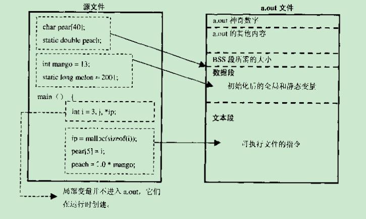 c语言再学习——编译链接流程以及重要特性在编译器