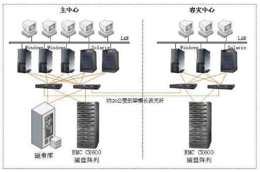 xx单位使用emc cx600和emc
