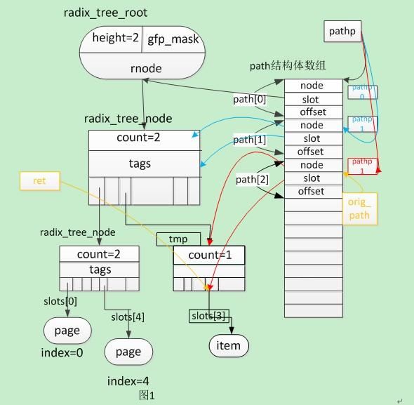 linux内核之页高速缓存
