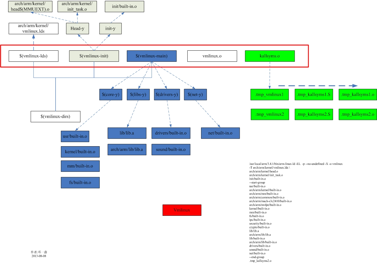 内核在编译生成可运行的内核镜像之前,必须生成一个vmlinux组建。实际上这个vmlinux已经包含了内核的绝大部分模块。是组成内核的最重要的部 分。通过下面的图,我们可以清晰的看到这个vmlinux组建是哪些模块连接组成的。至于图中built-in.o又是如何生成的,本篇就不再复述了。总 之内核首先会编译出图中红框框中的五大组建,最后链接生成vmlinux。而五大组建又可以拆分成很多小的组建,具体vmlinux由哪些组件链接而成可 分析下面的命令 /usr/local/arm/3.