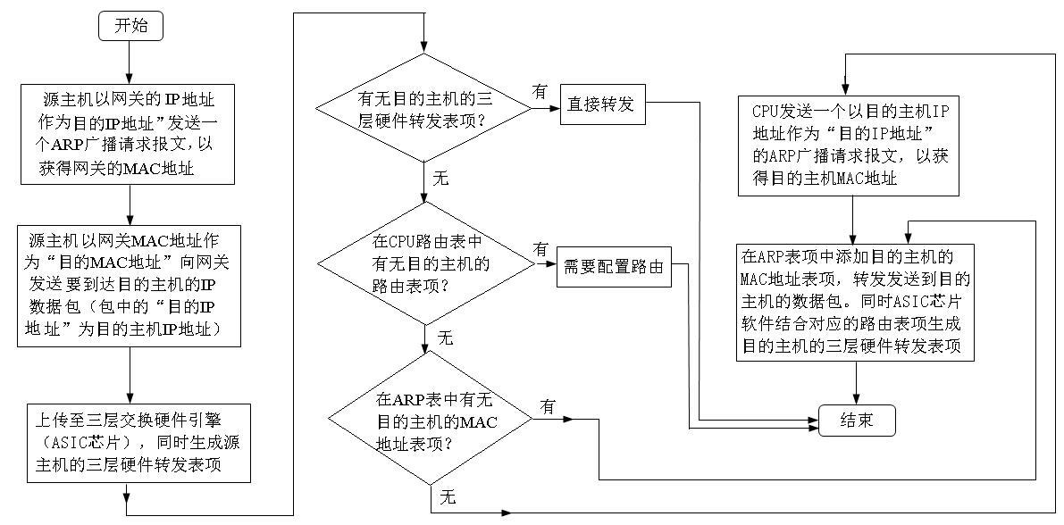 例解三层交换原理