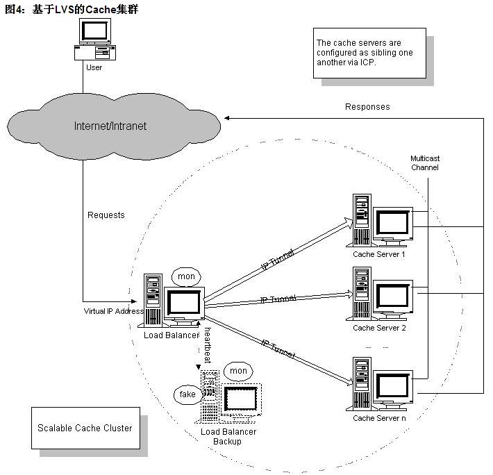本文主要介绍了LVS集群的体系结构。 先给出LVS集群的通用体系结构,并讨论了其的设计原则和相应的特点; 最后将LVS集群应用于建立可伸缩的Web、Media、Cache和Mail等网络服务。 一、引言 在过去的十几年中,Internet从几个研究机构相连为信息共享的网络发展成为拥有大量应用和服务的全球性网络, 它正成为人们生活中不可缺少的一部分。 虽然Internet发展速度很快,但建设和维护大型网络服务依然是一项挑战性的任务, 因为系统必须是高性能的、高可靠的,尤其当访问负载不断增长时,系统必须能被扩