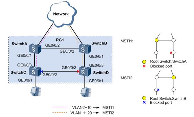 拓扑结构如图8-38所示,switcha,switchb,switchc和switchd都运行mstp.