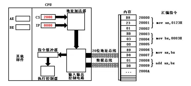 我们是否可以修改控制CS:IP的值呢?答案是肯定的,只不过我们不能使用mov等传送指令,而应当使用jmp这类转移指令,基本的用法是: -1. 修改CS:IP: jmp 2AE3:3 执行后:CS=2AE3H, IP=0003H; -2. 仅修改IP:jmp ax(ie. move ip, ax)即用寄存器中的值修改IP; 三、内存访问 CPU访问内存除了获取指令,还要获取数据,那么数据部分如何定位的呢?同指令的CS:IP一样,8086CPU使用DS:[.