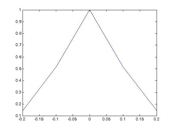 matlab的自相关函数xcorr-windhawkgyang-chinaunix