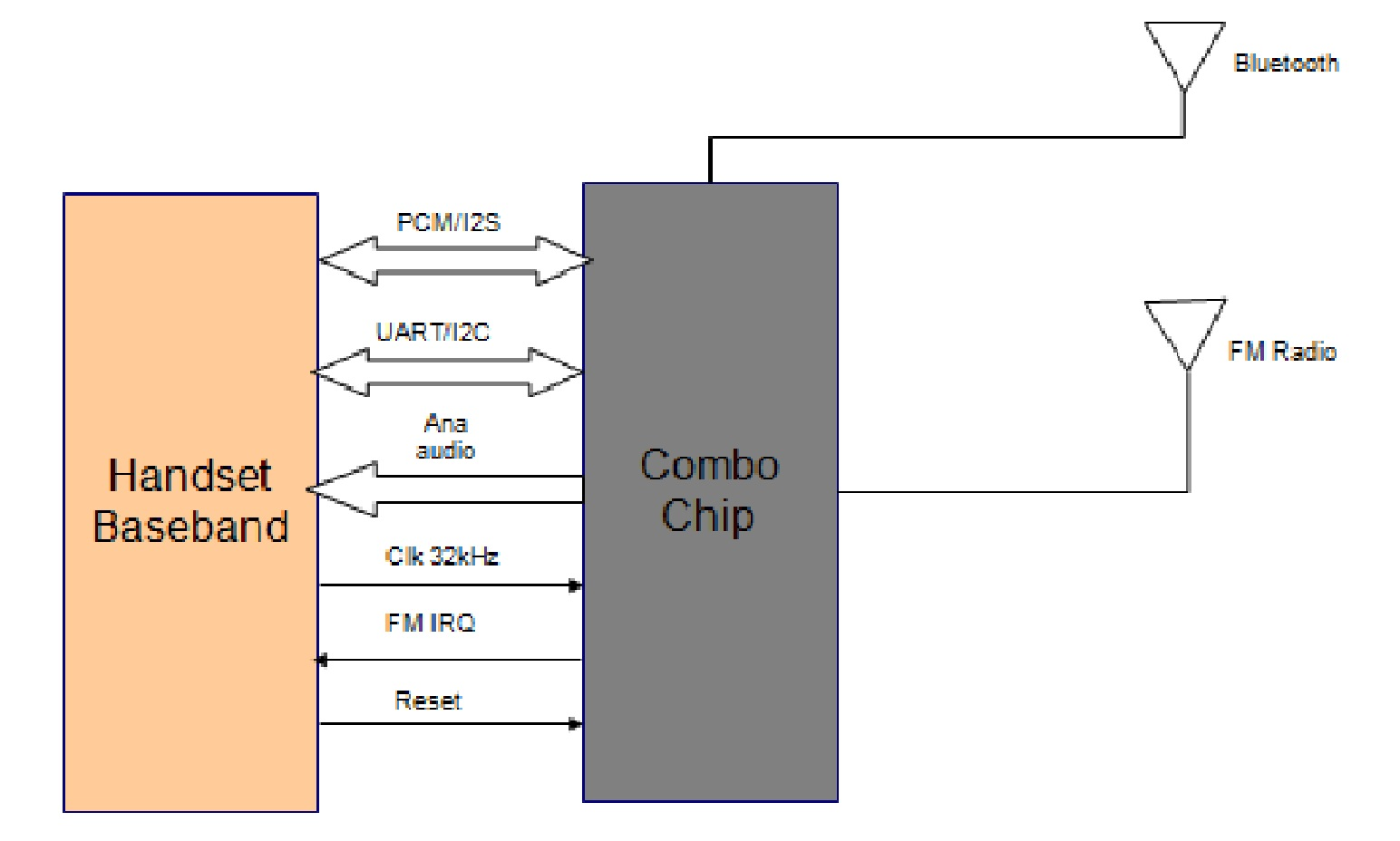 i2s,pcm,iom-2都是数字音频接口