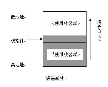 c语言静态内存和动态内存c语言静态内存和动态内存一、什么是功