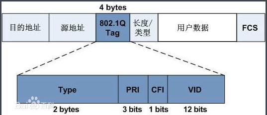 linux下QOS的一些说明 - 第1张  | 大话运维