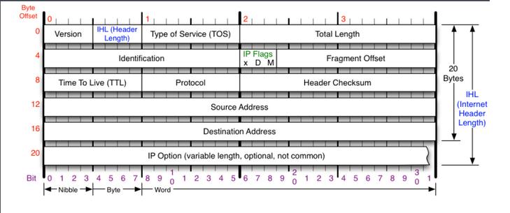 linux下QOS的一些说明 - 第2张  | 大话运维
