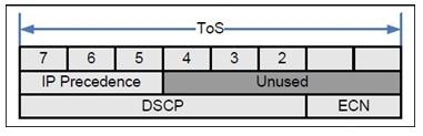 linux下QOS的一些说明 - 第3张  | 大话运维