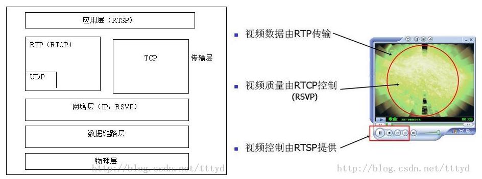 流媒体传输协议综述(RTP-RTCP RTSP RTMP HTTP)
