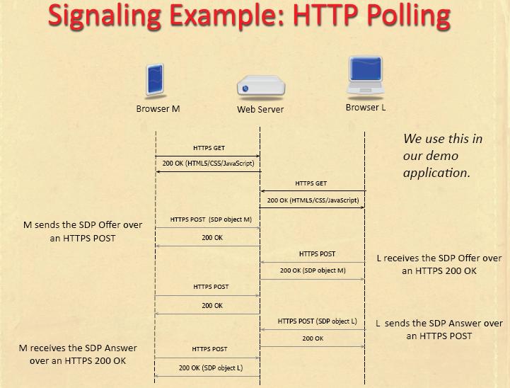 【技術干貨】非常詳細的LTE信令流程
